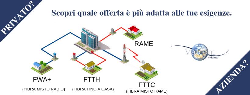 Servizi ADSL Privati e Aziende - Valcom Calabria