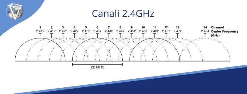 Canale 2.4Ghz - Valcom Calabria