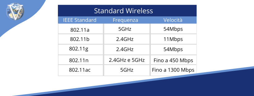Standard Wireless - Valcom Calabria