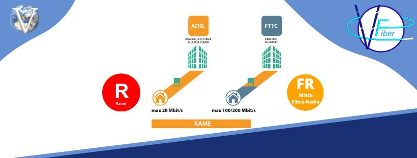 ADSL e FTTC - VFiber - Valcom Calabria